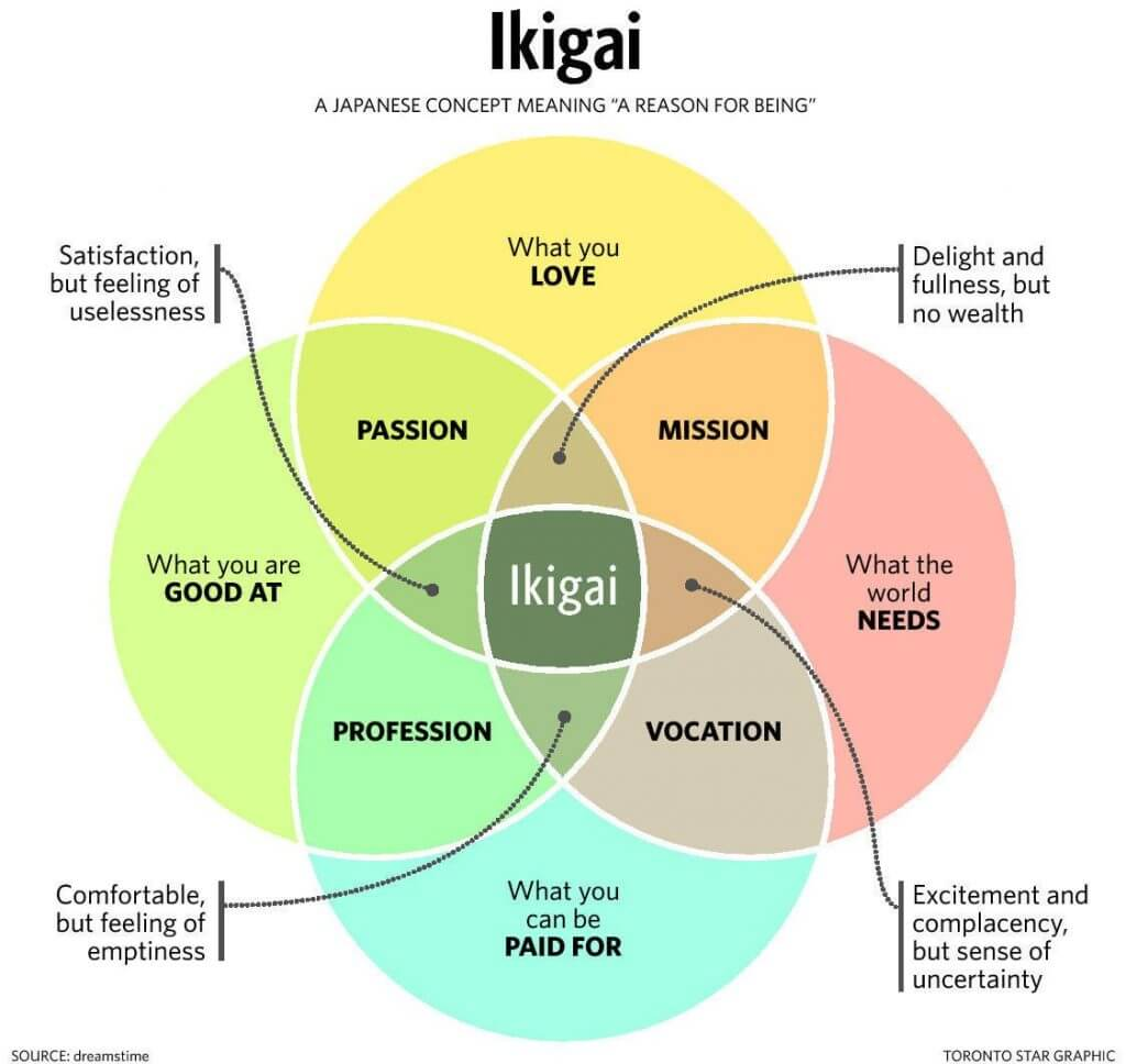 ikigai graphic - what you love, what you are good at, what the world needs, what you can be paid for